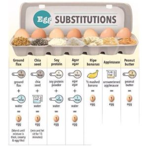 Cooking with Substitutions